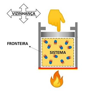 Representação de sistema, fronteira e vizinhança