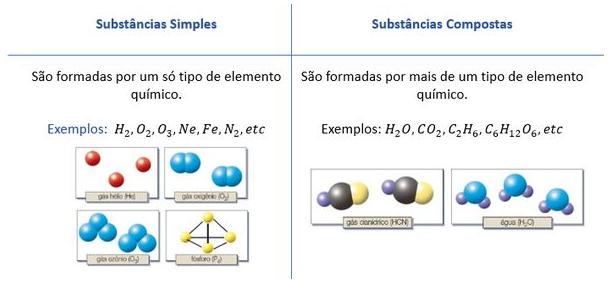 Definição de substâncias simples e de substâncias compostas