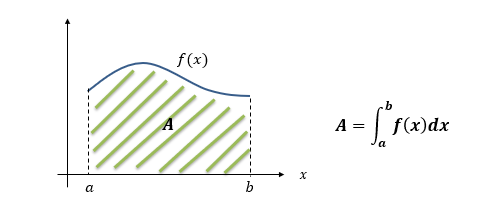 Integral como cálculo da área sob a curva de
