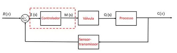 Diagrama de blocos de um sistema de controle