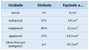 Tabela com unidades de tensão mais utilizadas