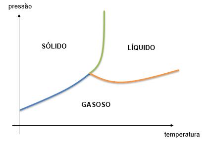 Diagrama de fases unitário