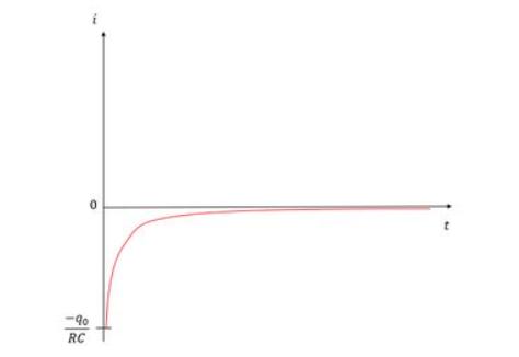Gráfico da corrente elétrica