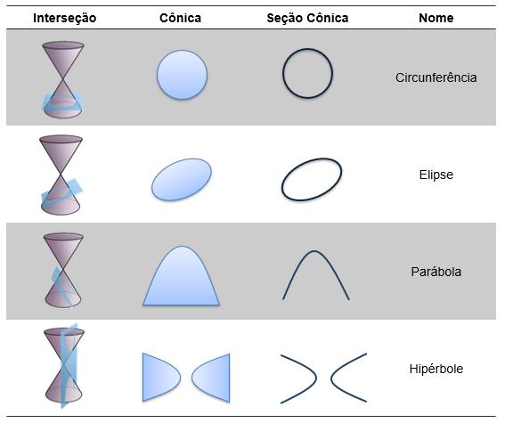 Tabela com as possíveis intersecções entre plano e cone com as respectivas cônicas e seções cônicas geradas