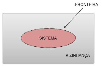 Representação do que é sistema, fronteira e vizinhança