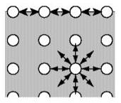 Atração entre as moléculas