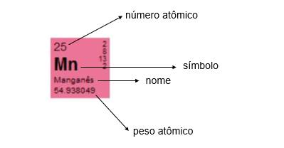 Representação de um elemento na tabela periódica