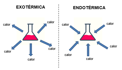 Reação exotérmica e endotérmica