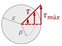 Distribuição da tensão cisalhante