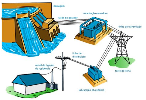 Processo de geração de energia até o abastecimento dos domicílios
