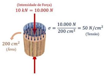 Exemplo de aplicação do conceito de tensão