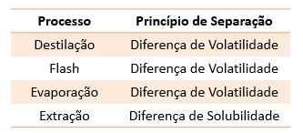 Tabela de processos e princípios de separação