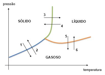 Mudança de estado físico no diagrama de fases