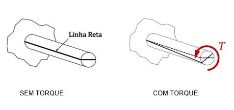 Deformação causada devido a presença do torque interno