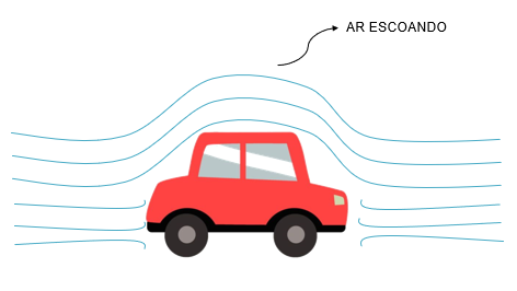 Ar escoando na superfície de um carro