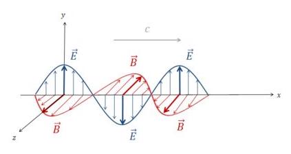 Representação de uma onda eletromagnética