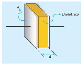 Estrutura física de um capacitor