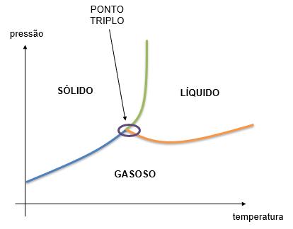 Diagrama de fases indicando o ponto triplo