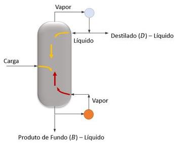 Interação entre o líquido e o vapor