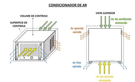 Ar condicionado visto como um volume de controle