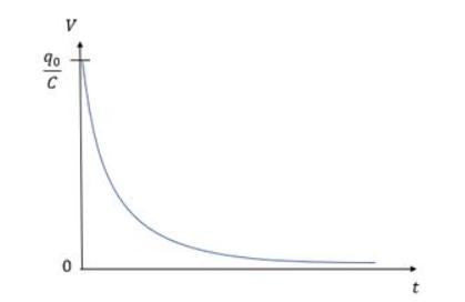 Gráfico da diferença de potencial