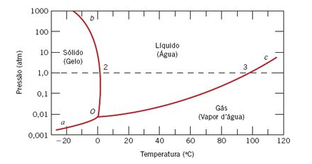 Diagrama de fases para a água