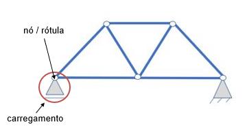 Identificação do carregamento e rótula/nó