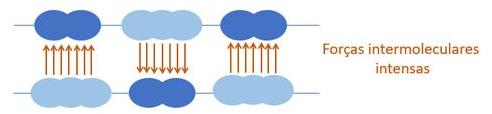 Representação de forças intermoleculares entre camadas de moléculas