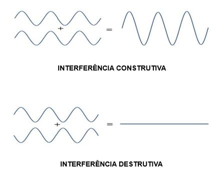 Demonstração de interferência construtiva e destrutiva