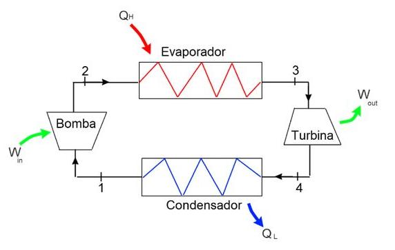 Exemplo de um ciclo de potência