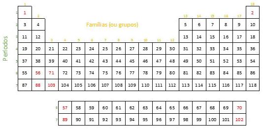 Ordem da tabela periódica de acordo com o número atômico