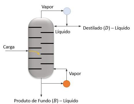 Entrada da carga na coluna de destilação