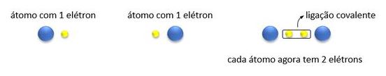 Definição de ligação covalente