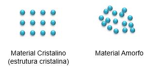 Comparação entre material cristalino e amorfo