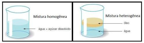 Exemplo de mistura homogênea e de mistura heterogênea