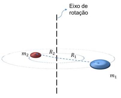 Duas partículas com massa