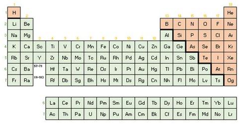 Divisão da tabela periódica em metais e ametais