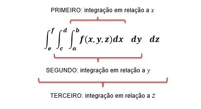 Ordem de cálculo da integral tripla