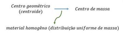 Relação entre centroide e centro de massa