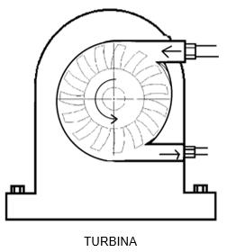 Exemplo de uma turbina
