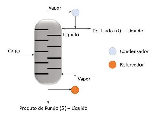 Esquema ilustrativo de uma coluna de destilação