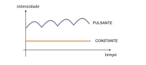 Formas de correntes contínuas