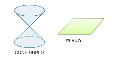 Desenho de um cone duplo e um plano, respectivamente