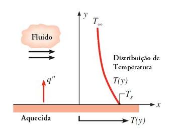 Esquema de transferência de calor por convecção