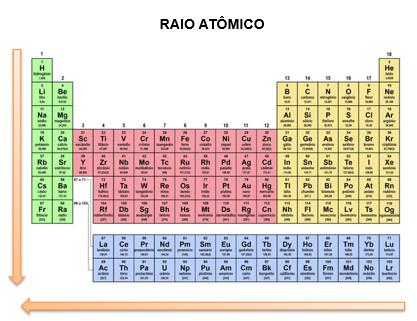 Crescimento do raio atômico na tabela periódica