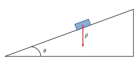 Plano inclinado com apenas a força peso atuando sobre o objeto