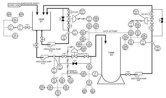 Exemplo de um diagrama P&ID