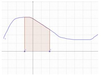 Gráfico de uma função
