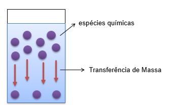Ilustração da transferência de massa