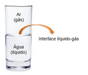 Ilustração da interface líquido-gás no copo